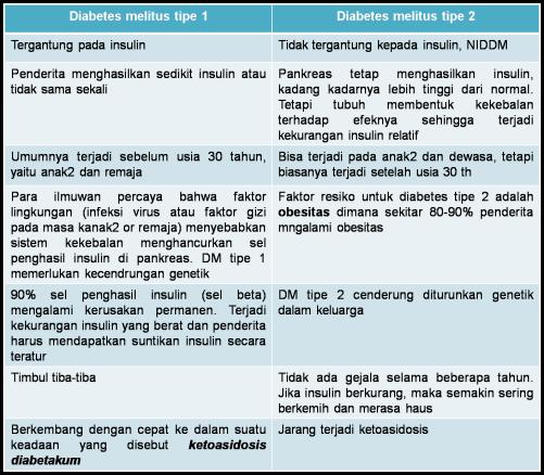 tabel DM1 vs DM2